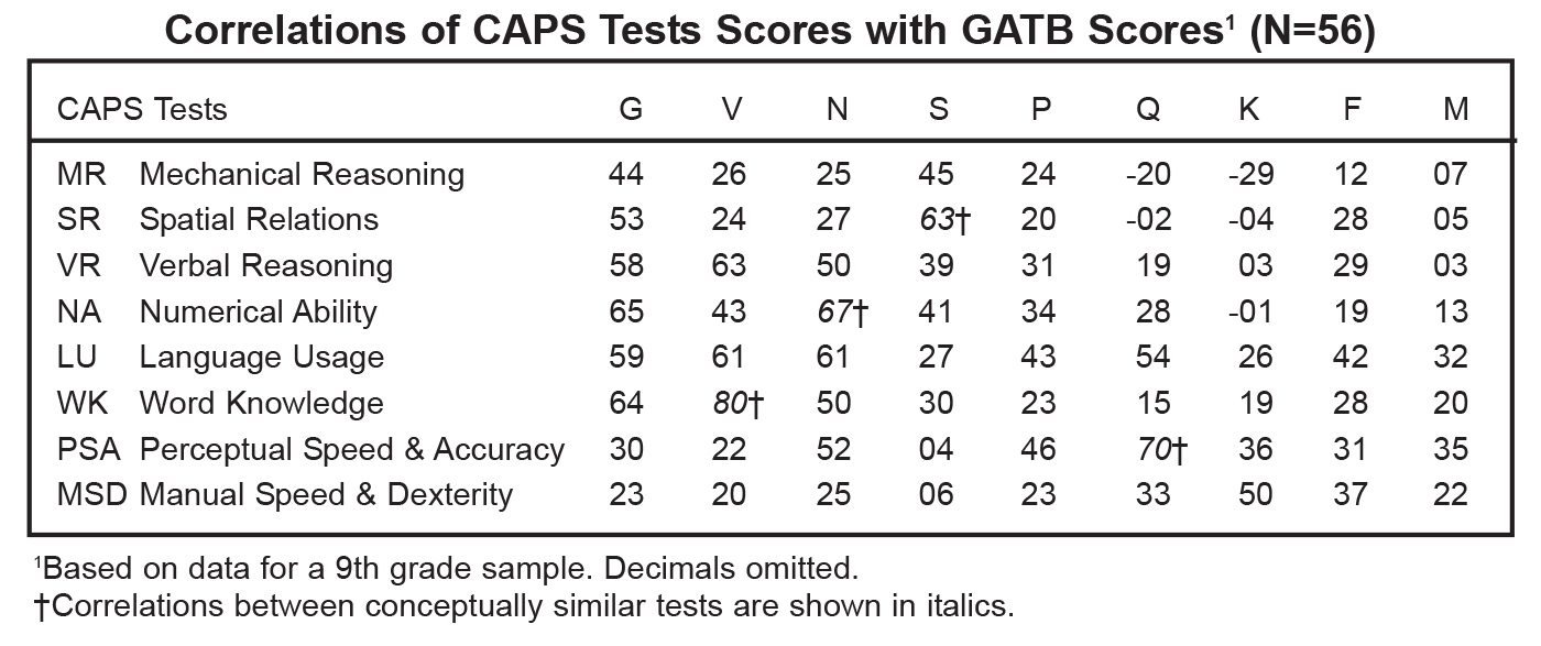 cops-p-validity-table-3